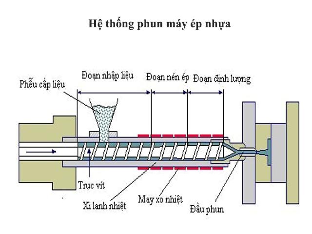 Hệ thống phun máy ép nhựa