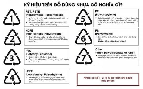 phân biệt các kí hiệu phân loại nhựa