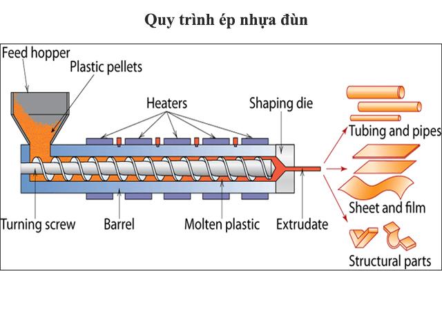 Quy trình ép đùn sản phẩm nhựa