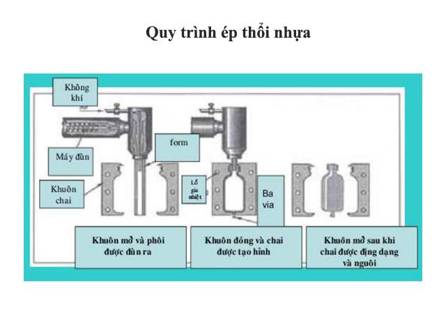 Quy trình sản xuất chai nhựa bằng phương pháp ép thổi