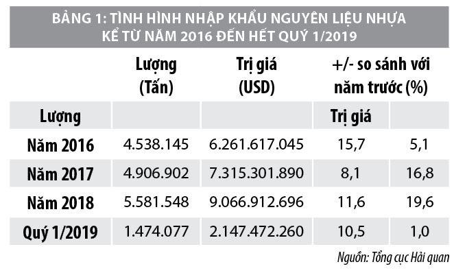 tiềm năng phát triển ngành nhựa Việt Nam