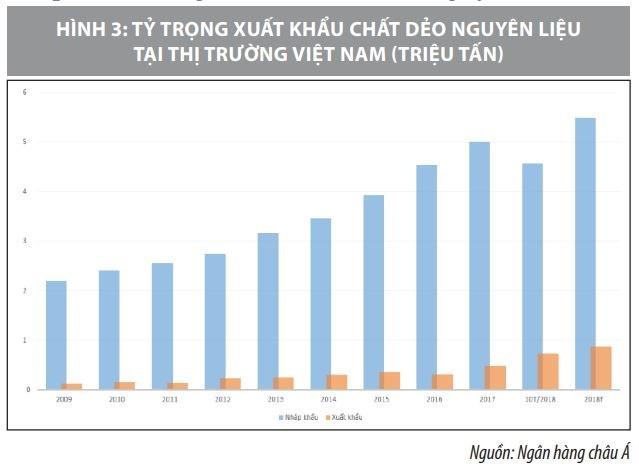 xu hướng phát triển ngành nhựa Việt Nam