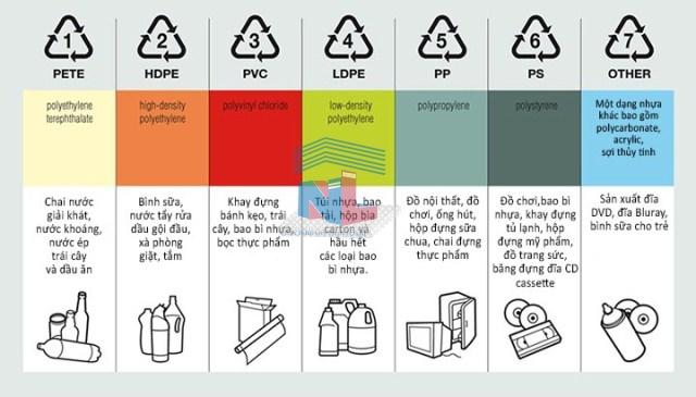 Phân biệt các loại nhựa thông dụng