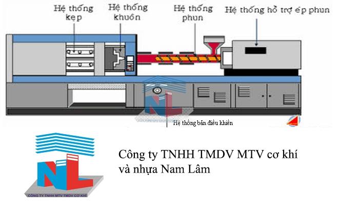 Quy trình hoạt động máy ép nhựa phun công ty Nam Lâm